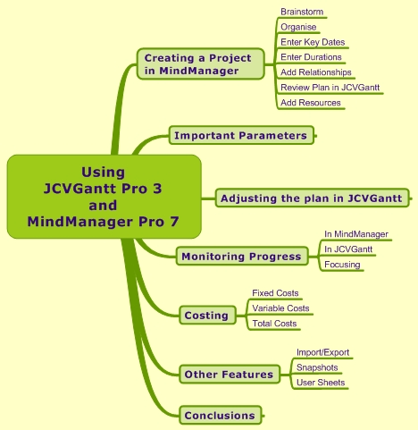 Planning Applications Of Mindmanager Part 2