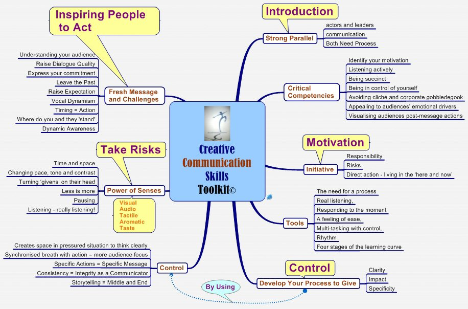 Creative Communications Skills Toolkit mind map
