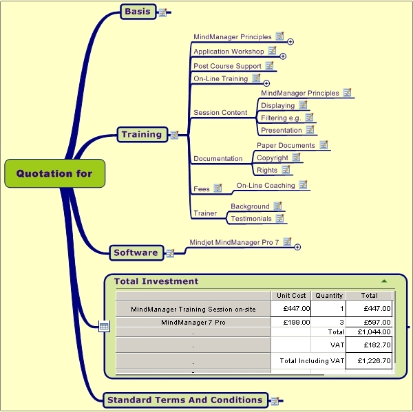 mindmanager mind map of a quotation template