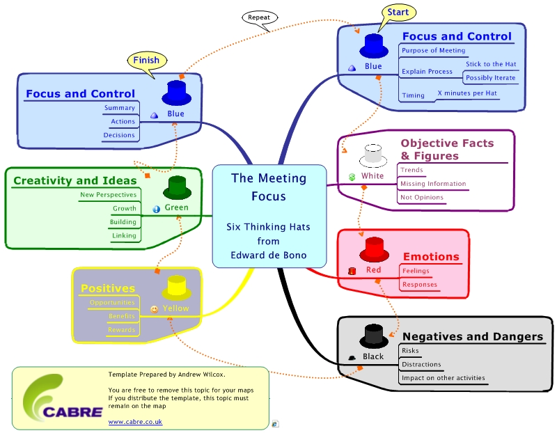 A mindmanager process map and guide for six thinking hats for Thought process map template