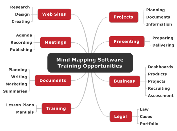 Mind Mapping Software Training Opportunities: Topics