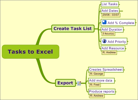 An example MindManager map which can be converted to an Excel Spreadsheet by aHa!1WayXLS