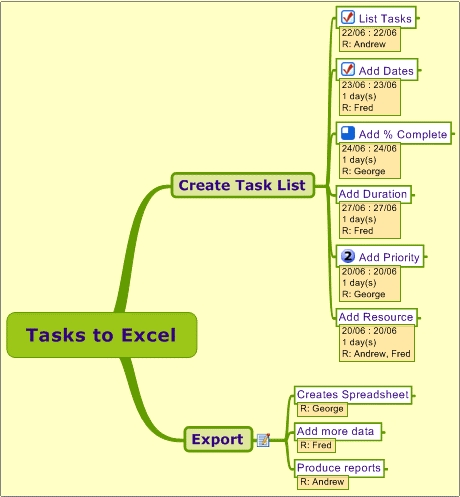 An example MindManager map which can be converted to an Excel Spreadsheet by aHa!2WayXLS
