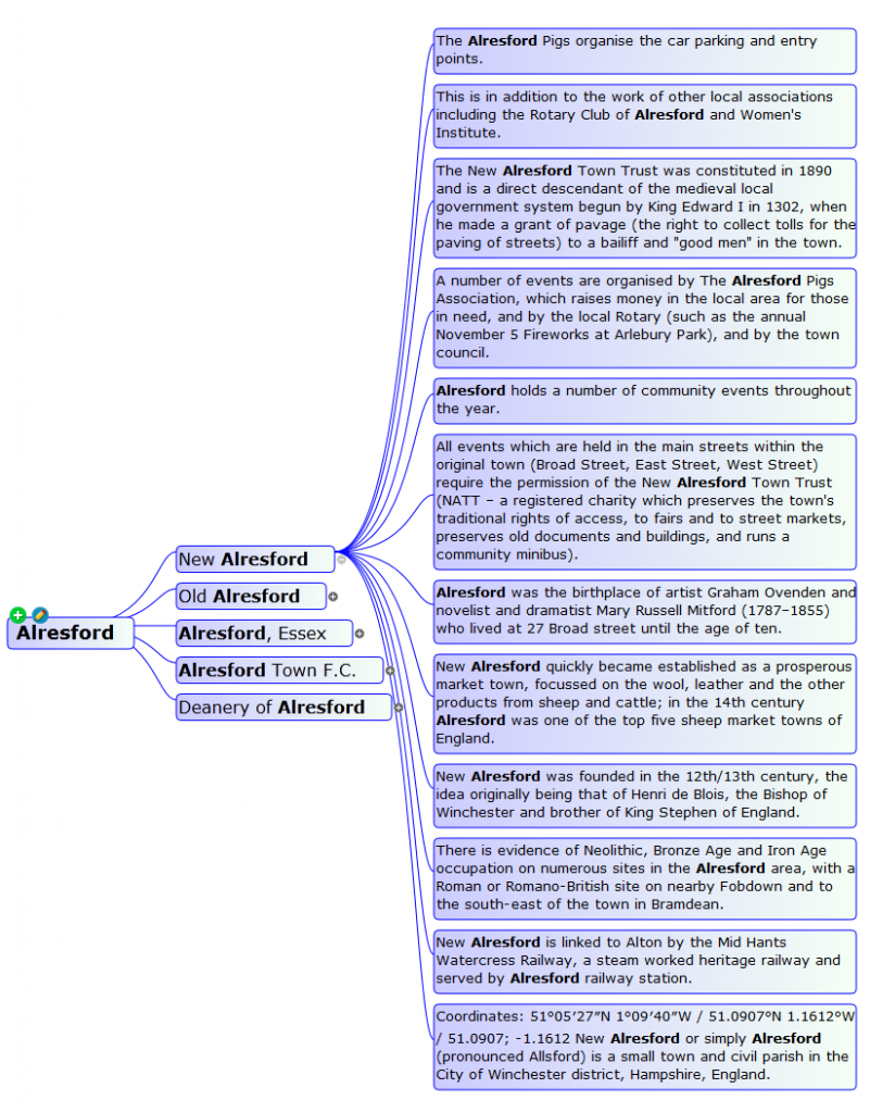 WebSummarizer mind map of the Wikipedia Knowledge Base for Alresford