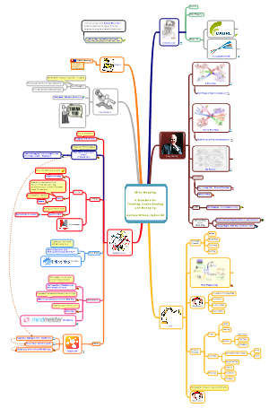 Mind mapping - A structure for thinking, understanding and managing