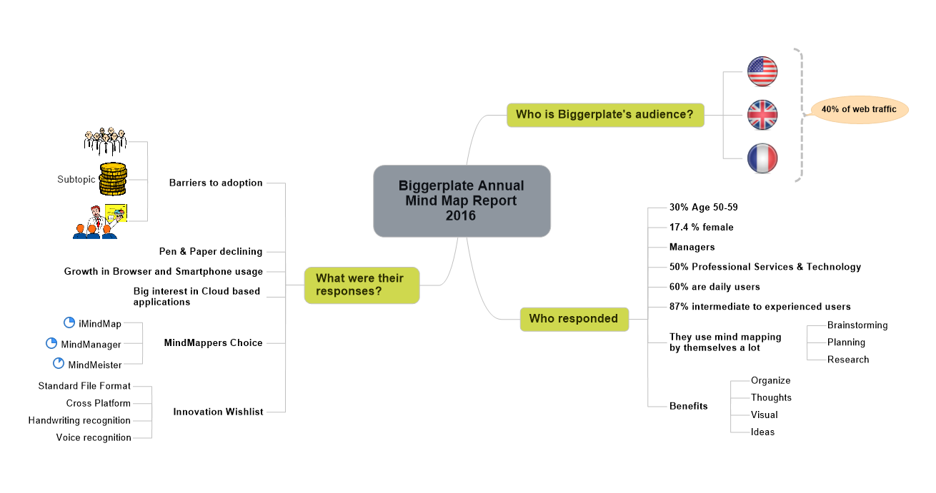 Biggerplate Annual Mind Map Report 2016 - Summary