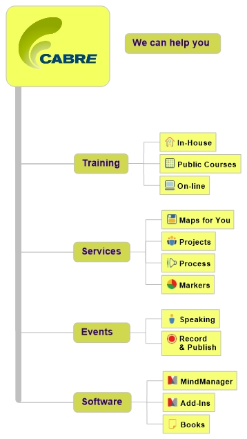 Overview of Cabre's services: training, services, software and events